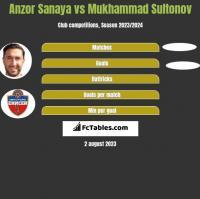 Anzor Sanaya vs Mukhammad Sultonov h2h player stats