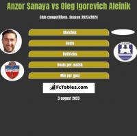 Anzor Sanaya vs Oleg Igorevich Aleinik h2h player stats