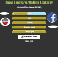 Anzor Sanaya vs Vladimir Lobkarev h2h player stats