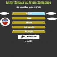 Anzor Sanaya vs Artem Samsonov h2h player stats