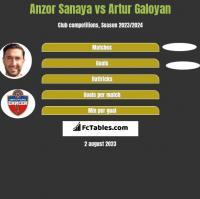 Anzor Sanaya vs Artur Galoyan h2h player stats
