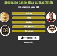 Aparecido Danilo Silva vs Brad Smith h2h player stats
