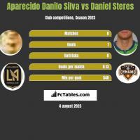 Aparecido Danilo Silva vs Daniel Steres h2h player stats