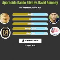 Aparecido Danilo Silva vs David Romney h2h player stats