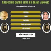 Aparecido Danilo Silva vs Dejan Jakovic h2h player stats