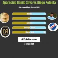 Aparecido Danilo Silva vs Diego Polenta h2h player stats