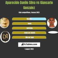 Aparecido Danilo Silva vs Giancarlo Gonzalez h2h player stats