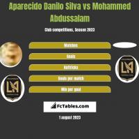 Aparecido Danilo Silva vs Mohammed Abdussalam h2h player stats