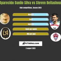 Aparecido Danilo Silva vs Steven Beitashour h2h player stats