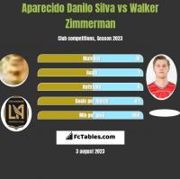 Aparecido Danilo Silva vs Walker Zimmerman h2h player stats