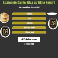 Aparecido Danilo Silva vs Eddie Segura h2h player stats
