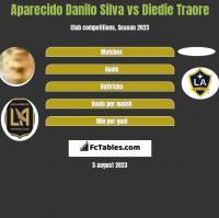 Aparecido Danilo Silva vs Diedie Traore h2h player stats