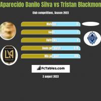 Aparecido Danilo Silva vs Tristan Blackmon h2h player stats