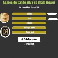 Aparecido Danilo Silva vs Shaft Brewer h2h player stats