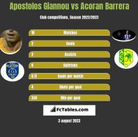 Apostolos Giannou vs Acoran Barrera h2h player stats