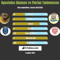Apostolos Giannou vs Florian Taulemesse h2h player stats