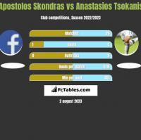 Apostolos Skondras vs Anastasios Tsokanis h2h player stats