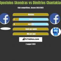 Apostolos Skondras vs Dimitrios Chantakias h2h player stats