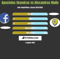 Apostolos Skondras vs Alexandros Malis h2h player stats