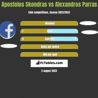 Apostolos Skondras vs Alexandros Parras h2h player stats