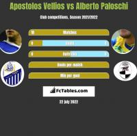Apostolos Vellios vs Alberto Paloschi h2h player stats