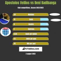 Apostolos Vellios vs Beni Badibanga h2h player stats