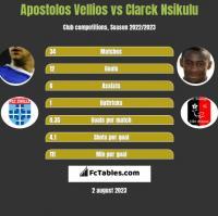 Apostolos Vellios vs Clarck Nsikulu h2h player stats