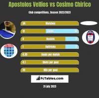 Apostolos Vellios vs Cosimo Chirico h2h player stats