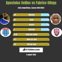 Apostolos Vellios vs Fabrice Olinga h2h player stats