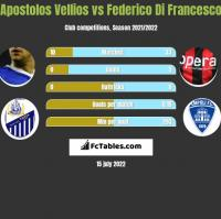 Apostolos Vellios vs Federico Di Francesco h2h player stats