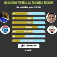 Apostolos Vellios vs Federico Dionisi h2h player stats