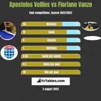 Apostolos Vellios vs Floriano Vanzo h2h player stats