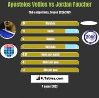 Apostolos Vellios vs Jordan Faucher h2h player stats