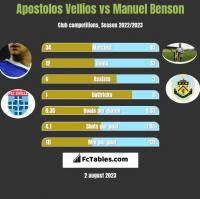 Apostolos Vellios vs Manuel Benson h2h player stats