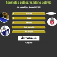 Apostolos Vellios vs Mario Jelavic h2h player stats
