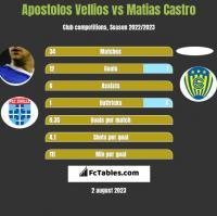 Apostolos Vellios vs Matias Castro h2h player stats
