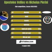 Apostolos Vellios vs Nicholas Pierini h2h player stats