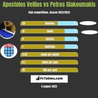 Apostolos Vellios vs Petros Giakoumakis h2h player stats