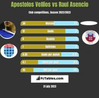 Apostolos Vellios vs Raul Asencio h2h player stats
