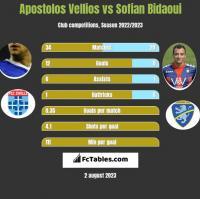 Apostolos Vellios vs Sofian Bidaoui h2h player stats