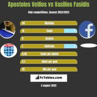 Apostolos Vellios vs Vasilios Fasidis h2h player stats