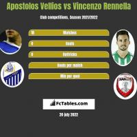 Apostolos Vellios vs Vincenzo Rennella h2h player stats