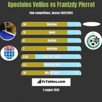 Apostolos Vellios vs Frantzdy Pierrot h2h player stats