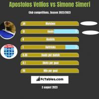 Apostolos Vellios vs Simone Simeri h2h player stats