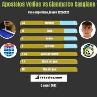 Apostolos Vellios vs Gianmarco Cangiano h2h player stats