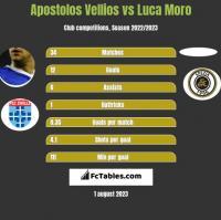 Apostolos Vellios vs Luca Moro h2h player stats