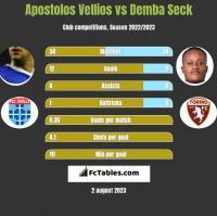 Apostolos Vellios vs Demba Seck h2h player stats
