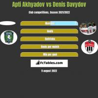 Apti Akhyadov vs Denis Davydov h2h player stats