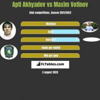 Apti Akhyadov vs Maxim Votinov h2h player stats