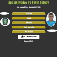 Apti Akhyadov vs Pavel Dolgov h2h player stats